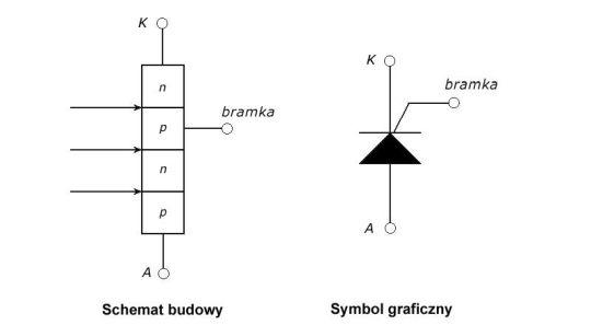 Schemat oraz symbol graficzny tyrystora