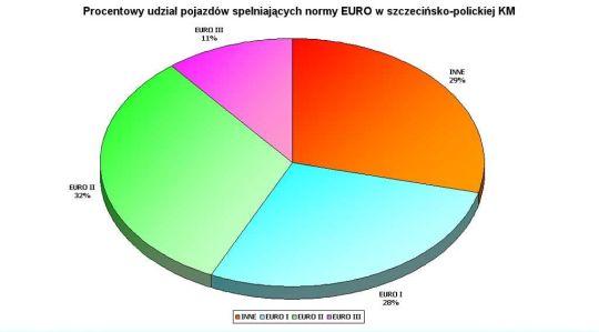 Procentowy udział pojazdów spełniających normy EURO