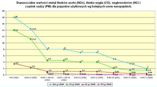 Dopuszczalne wartości emisji spalin dla kolejnych norm europejskich